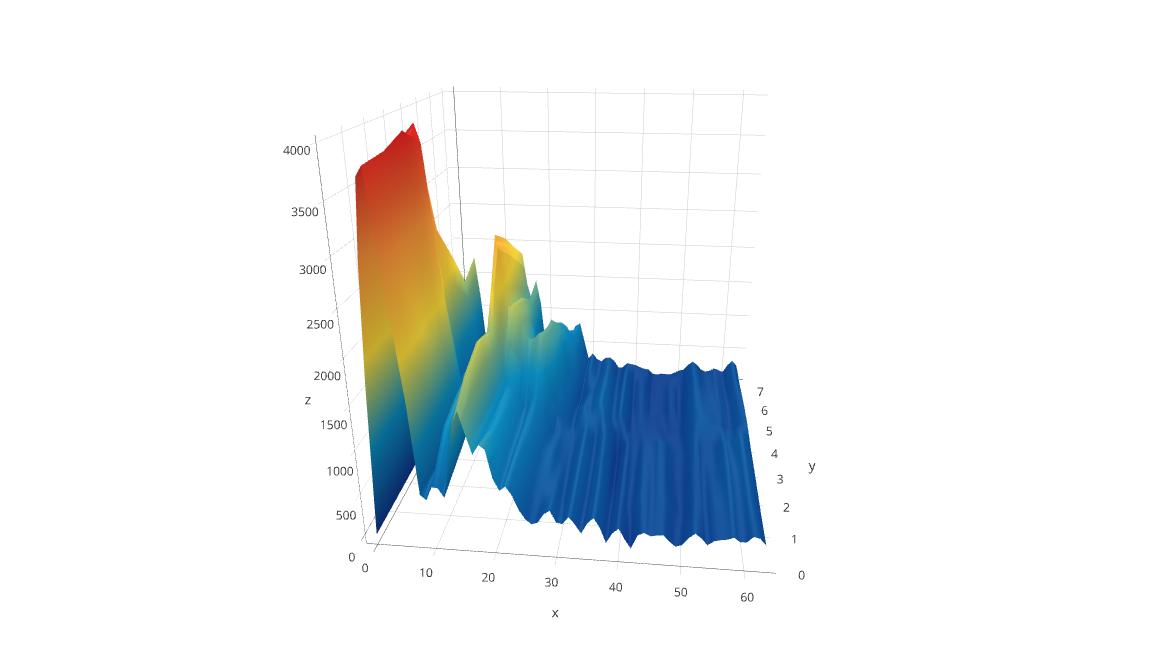 mySASY 3D graph